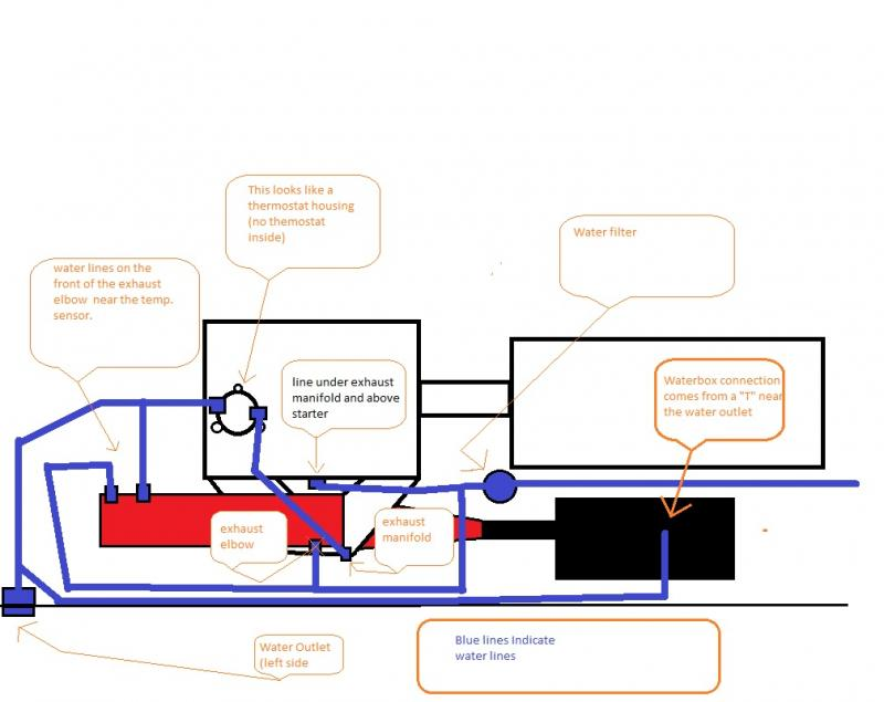 Cooling Hose Diagrams C The Best Hangout For Personal. Click For Larger Version Name Water Line Diagram 1995 Montecarlo Views. Wiring. 900 Tiger Shark Engine Diagram At Scoala.co